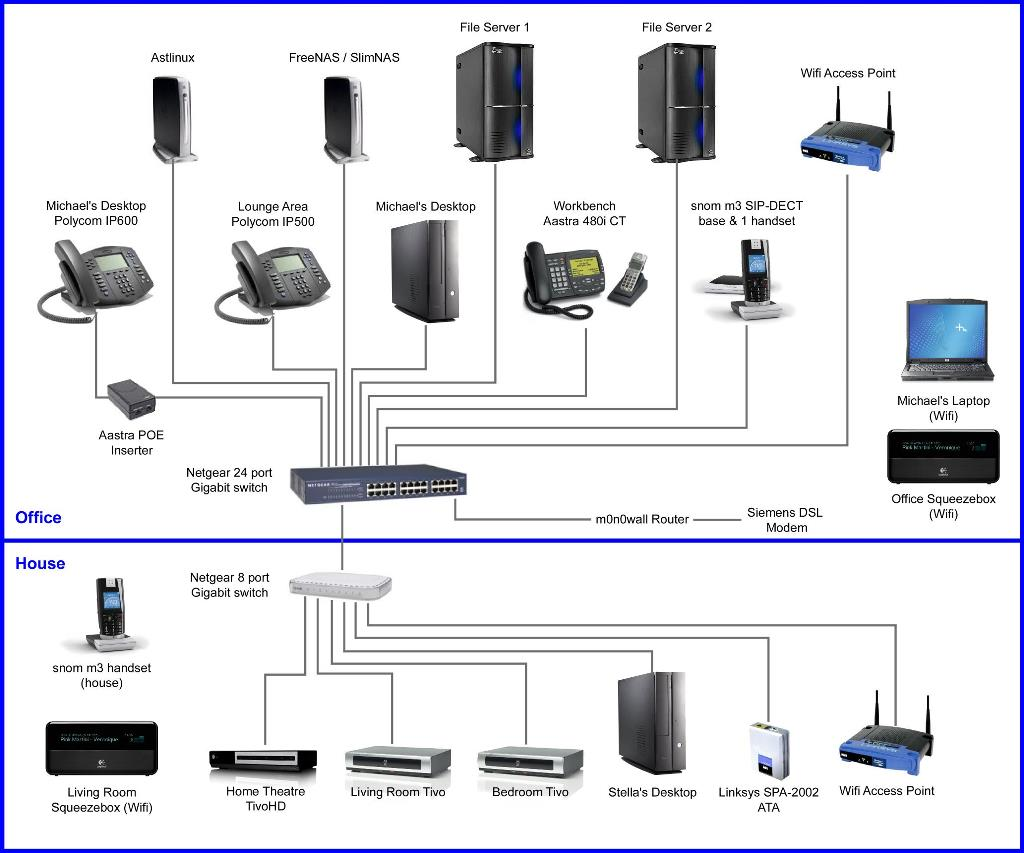 my home office network graves on soho technology network diagram click on the image for a larger more legible version