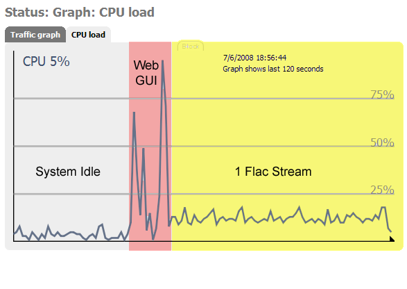 CPU usage with one flac file playing