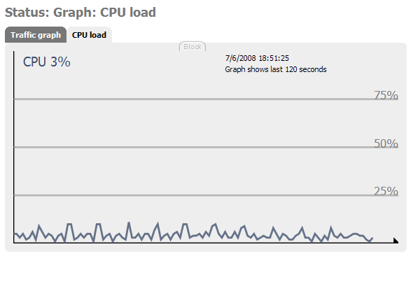 CPU usage while idle, caused by using web GUI
