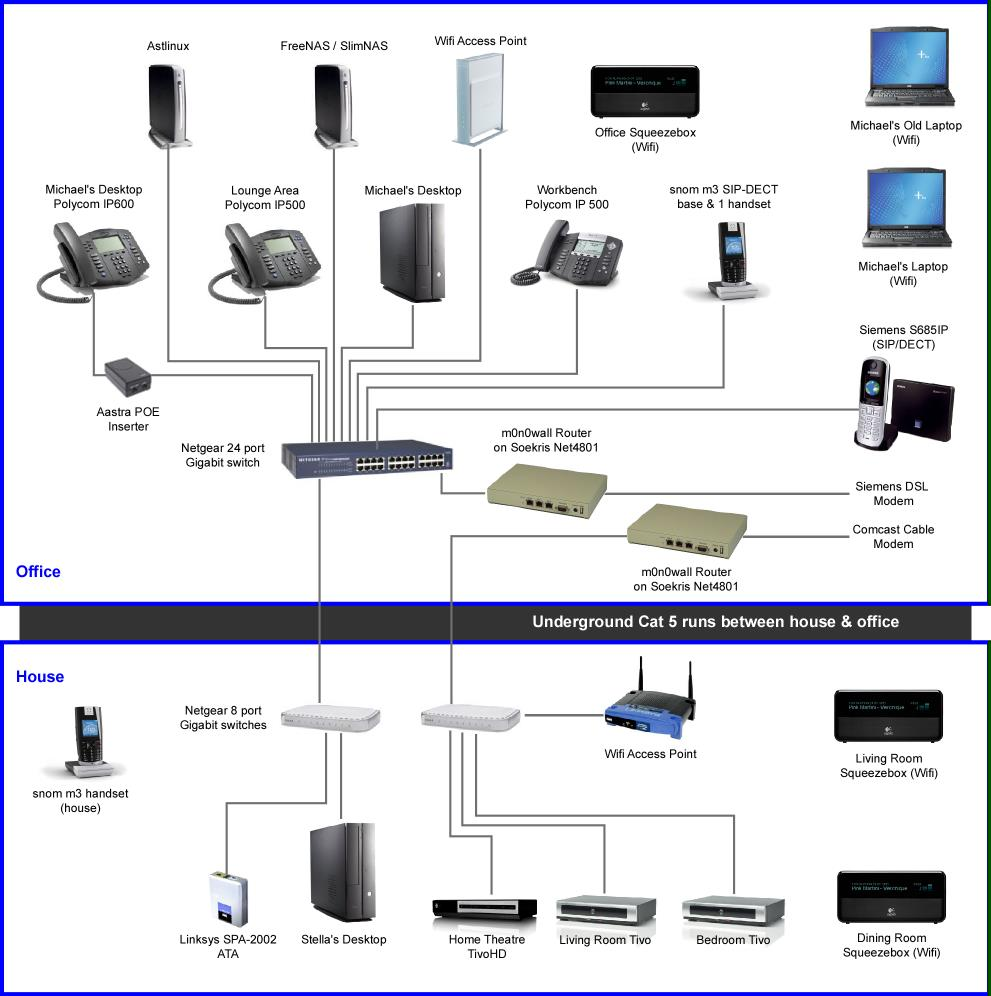 Updated Home-Office Network Diagram – Graves On SOHO Technology
