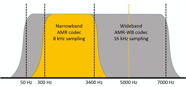 NB-vs-WB-5kHz-Tone